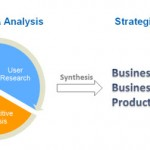 Business Strategy - Informing Strategic Decisions Based on Insight & Analysis