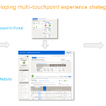 Customer Experience Strategy - Create Holistic Experience to Engage Customers